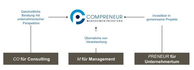 2_CMB_Leistungsfelder_201311261